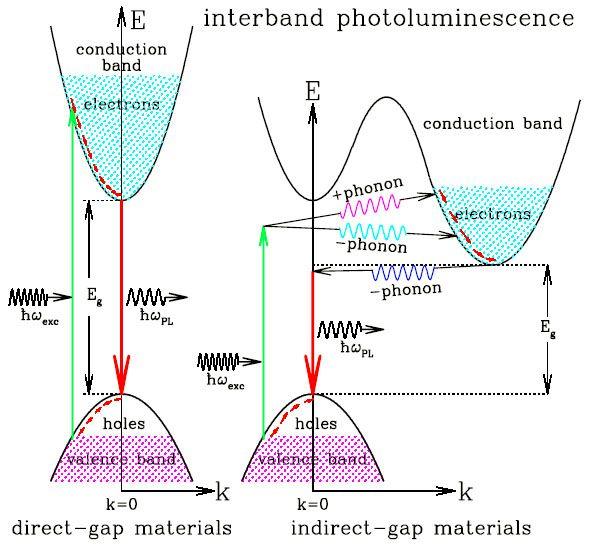 硅光技术新突破:基于六方锗和锗硅合金的直接带隙发光