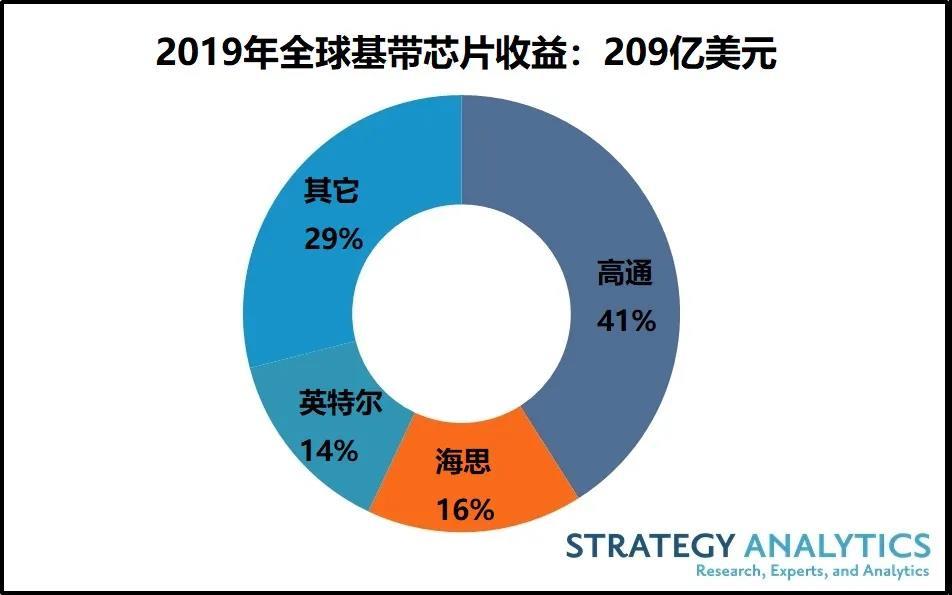 2019年全球蜂窝基带芯片市场:5G基带芯片出货量份额为2%