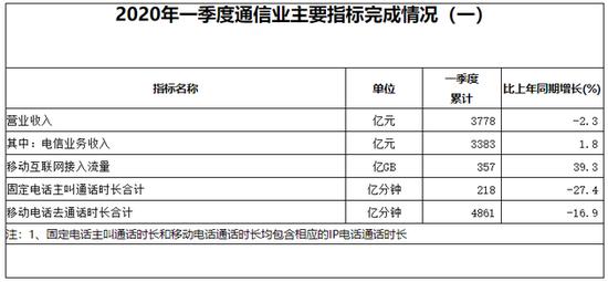 工信部:一季度通信业营业收入3778亿元,同比下滑2.3%