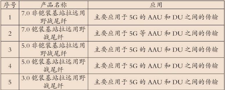 浙江联通正式启动基站拉远野战光缆集采项目