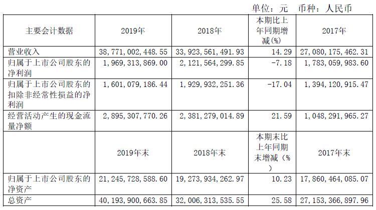 中天科技2019年营收387.71亿,净利润19.69亿