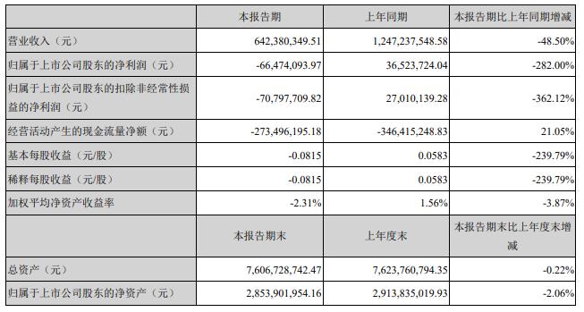 特发信息发布2019年一季度季报,营收6.42亿,同比下降48.5%