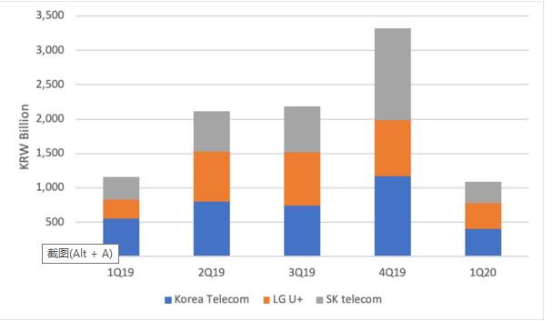 Lightcounting:韩国5G市场稳定向好