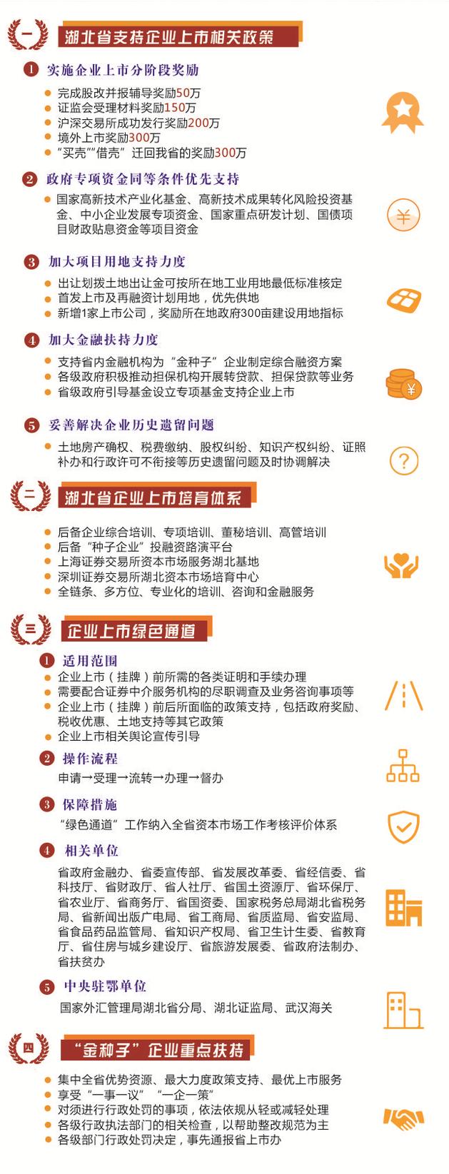 """敏芯长盈通等上榜湖北新版上市后备""""金种子""""""""科创板种子""""名单"""