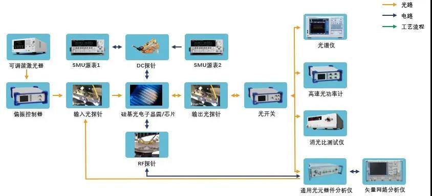 Golight发布硅光晶圆/芯片/模块测试方案