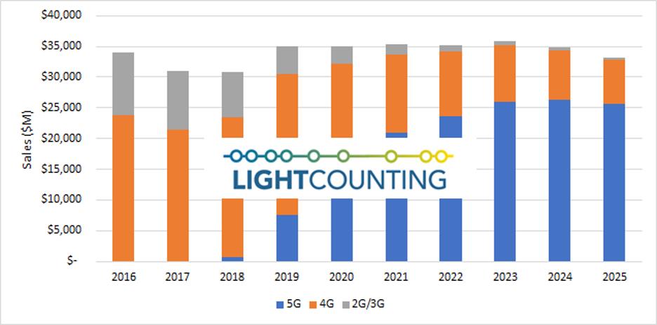 Lightcounting:5G RAN建设带动一季度无线网络架构市场成