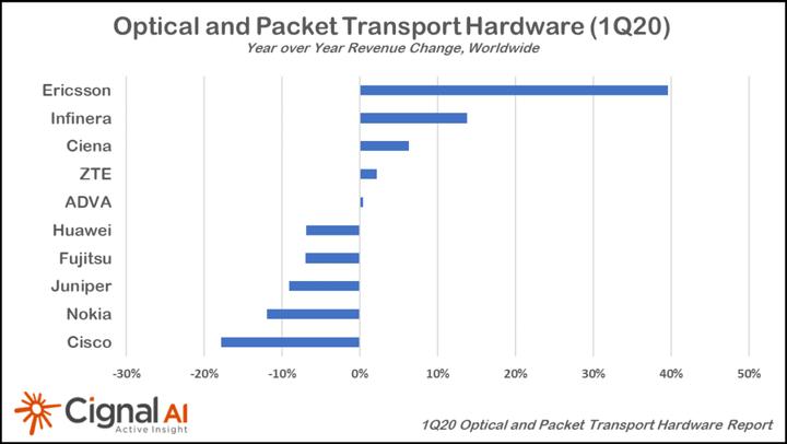 Q1光传输市场:COVID-19疫情造就需求增长但厂商苦乐不均