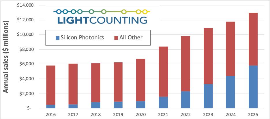 LightCounting预测硅光应用转折点在即