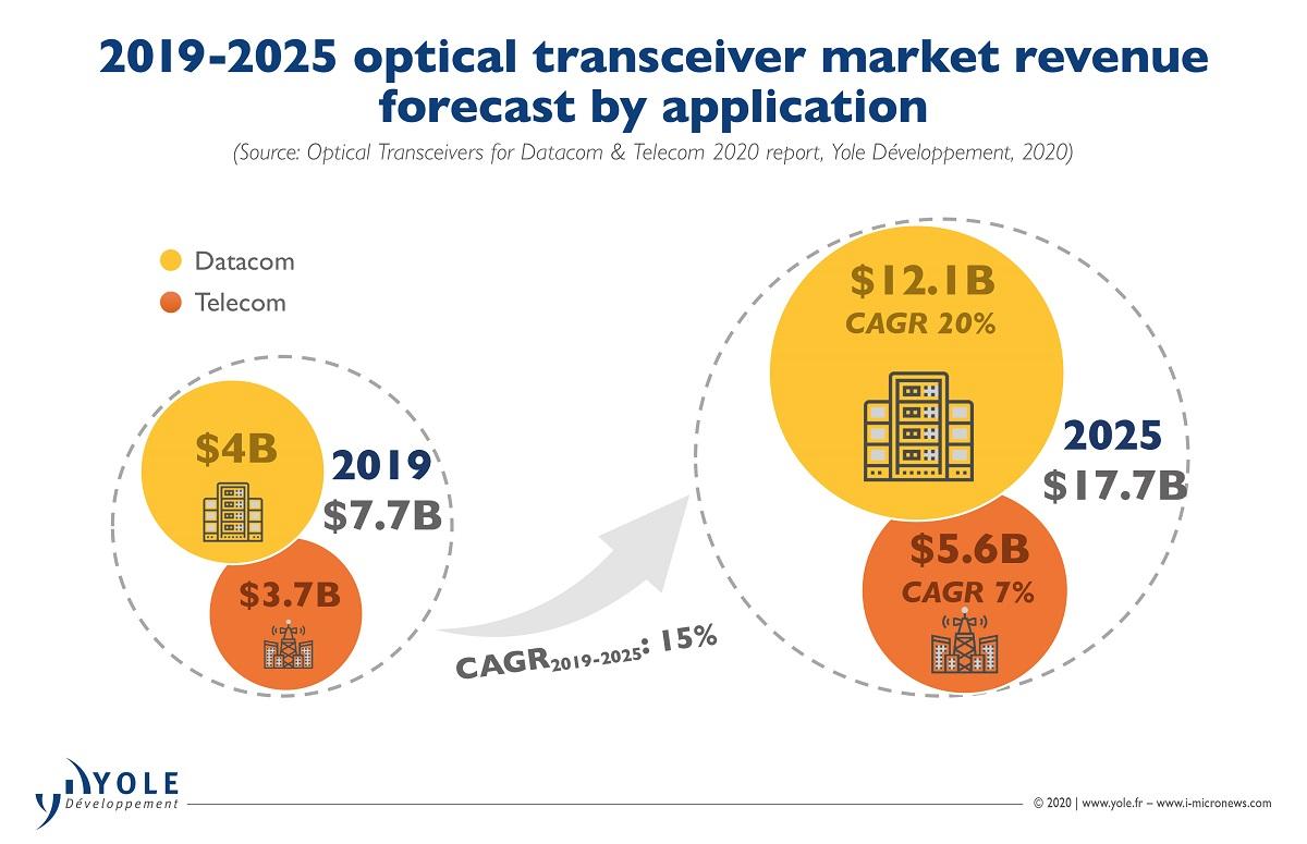 研究称2025年光模块市场超177亿美元,数据中心贡献最大