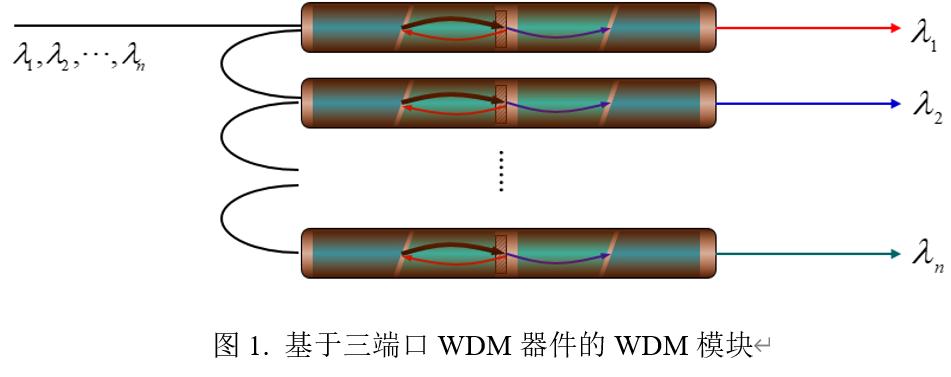 谈WDM器件— 阵列波导光栅AWG