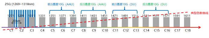 中国电信首次完成多厂商5G前传 25Gb/s LWDM方案测试
