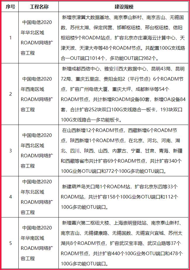 华为、中兴、烽火中标中国电信ROADM网络扩容工程集采项目