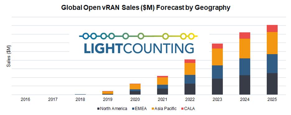 LightCounting预测开源vRAN市场5年后达到15亿美元