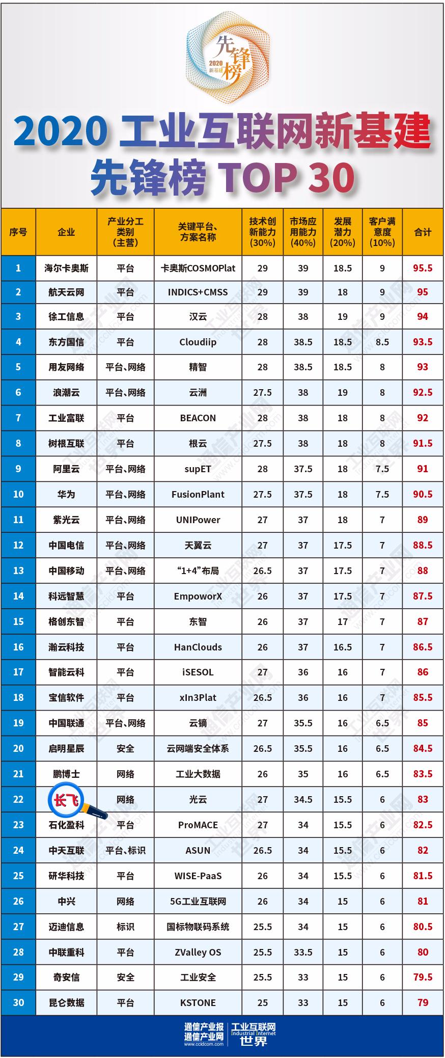 """长飞荣登""""2020工业互联网新基建企业TOP30""""、""""2020工业互联网新基建优秀解决方案""""榜单"""