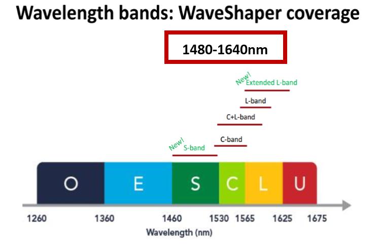 【新品发布】II-VI 公司推出新款S波段、L+波段Waveshaper
