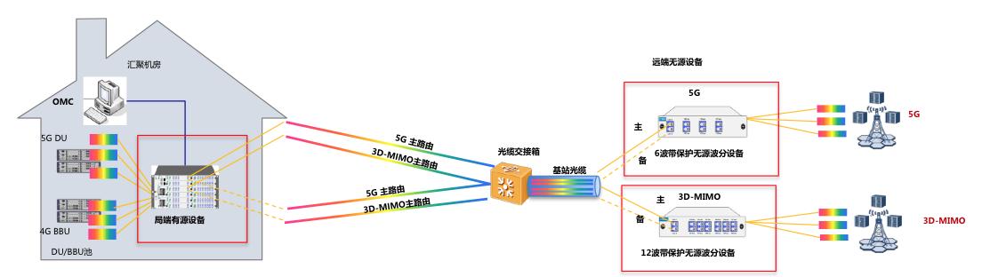 杭州移动联合迅特通信 成功开通首个5G前传半有源网络