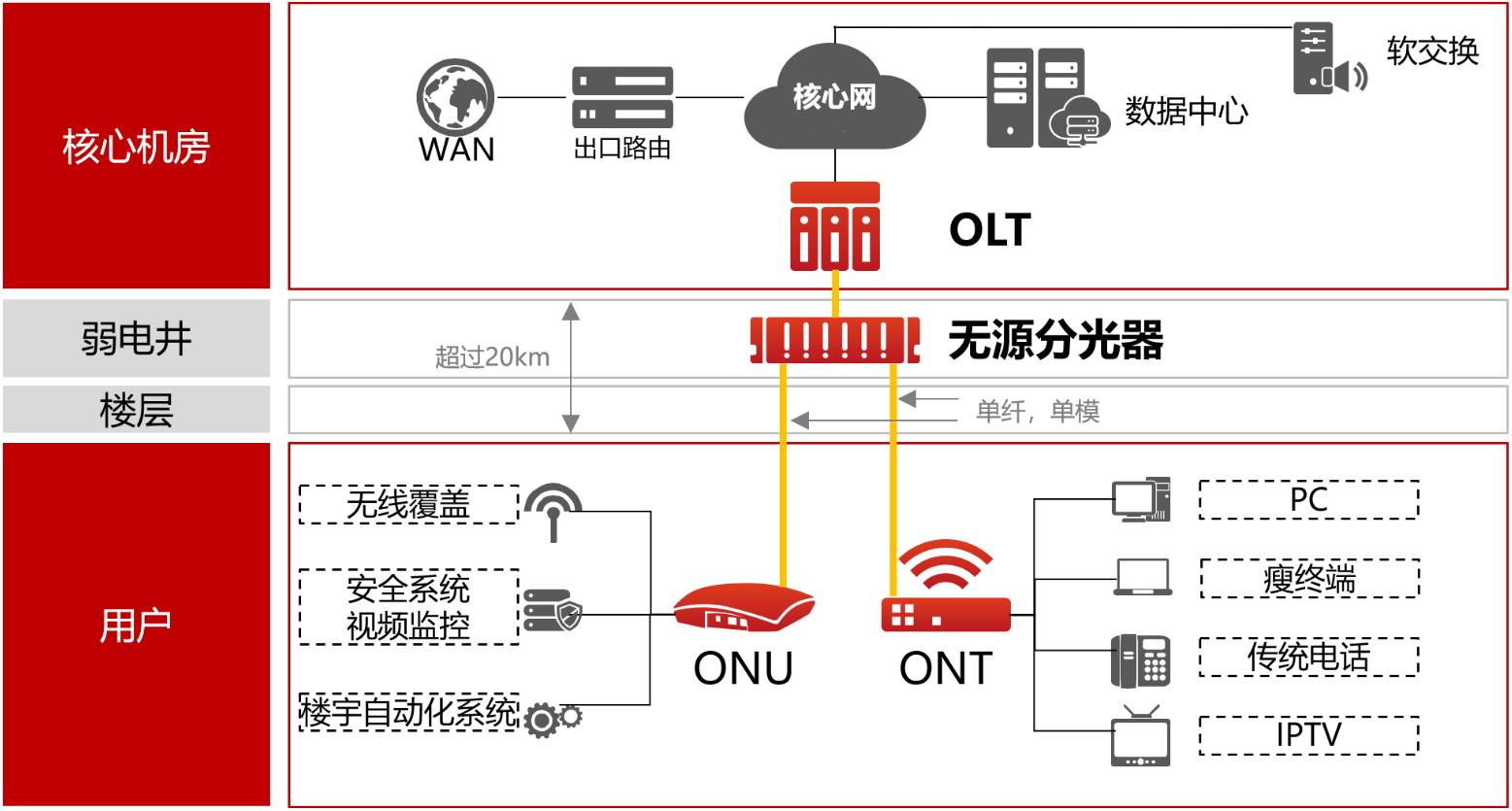 面向POL组网的预端接布线方案