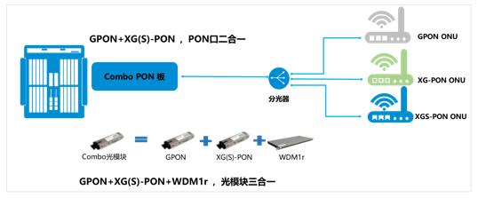 中兴通讯发布Combo PON Plus解决方案