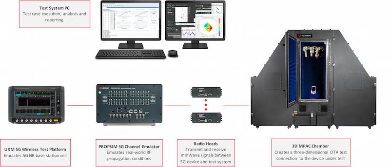 是德科技推出全新测试套件优化 5G 设备的性能助力 MIMO