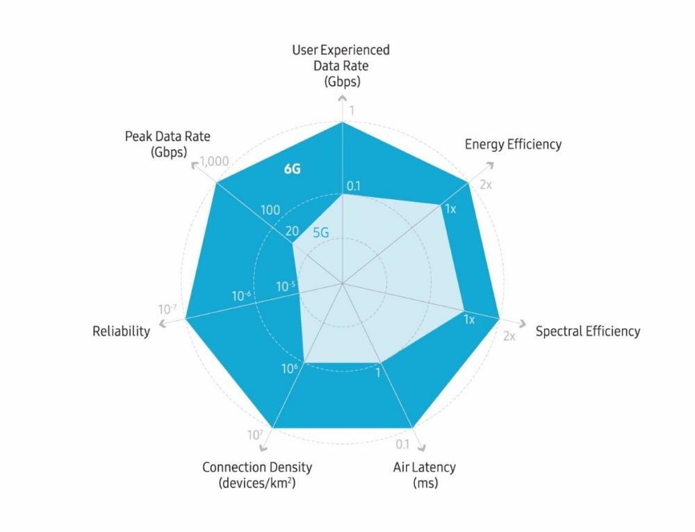 三星:今年开始研究6G,预计2028年投入商用,速度为5G的50倍