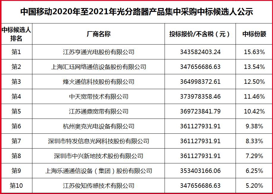 亨通、烽火、中天、特发等10家企业入选中国移动光分路器集采中标候选人