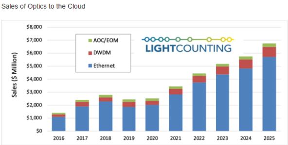 LIGHTCOUNTING发布最新报告,大型数据中心光学产品基本不受COVID-19的影响