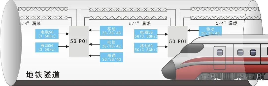 通鼎互联自主研发新型5G漏缆 助力城市轨道交通建设