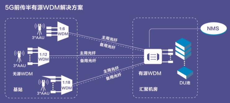 亨通携手苏州移动完成首个基于半有源的5G前传现网试点工程