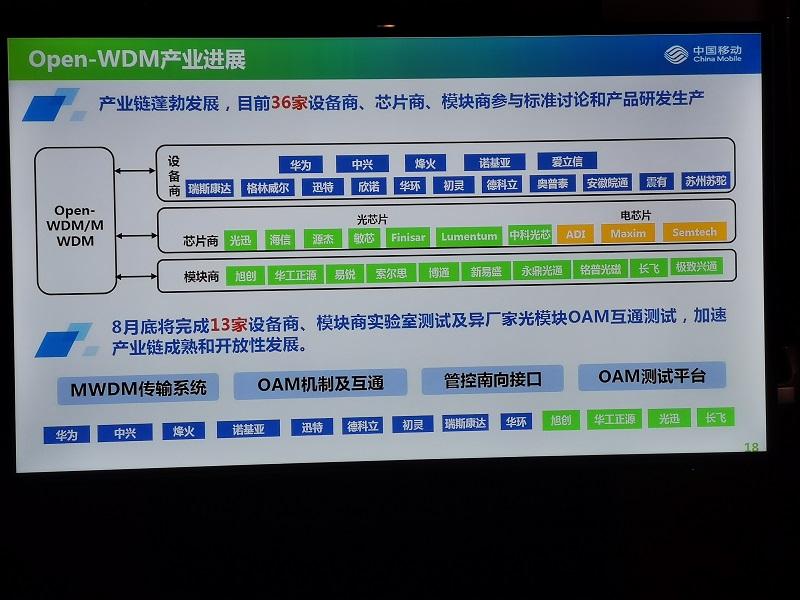 Optinet看三大运营商5G前传MWDM/LWDM/G.Metro的进展