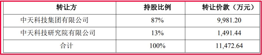 中天科技全资子公司超容科技拟以1.15亿元现金收购中天昱品科技100%股权