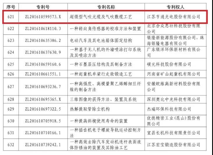 亨通获评三项中国专利优秀奖