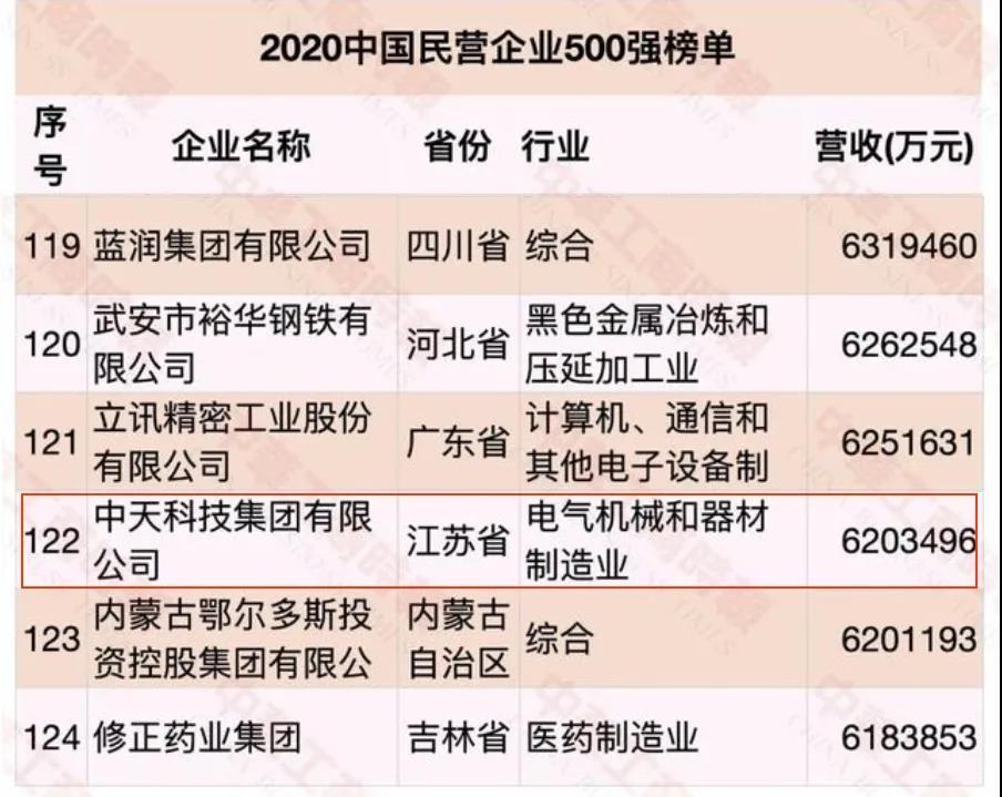 中天科技位列2020年通信企业百强前十,高质量发展活力强劲