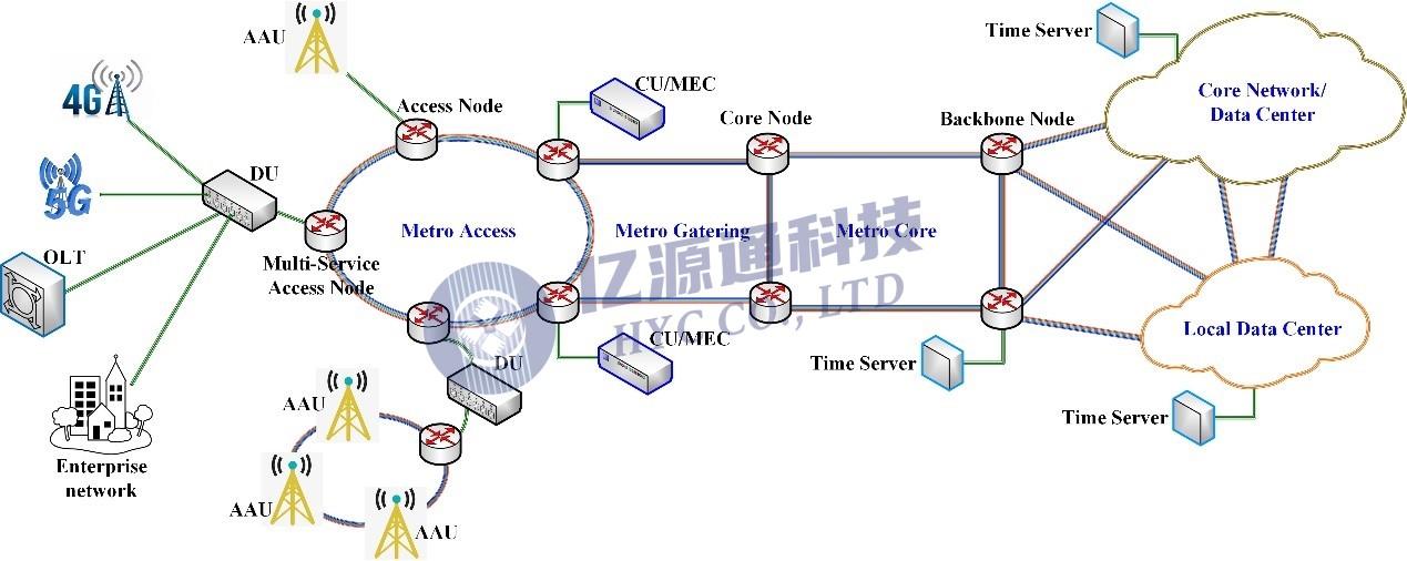 亿源通丨5G承载网中的WDM技术