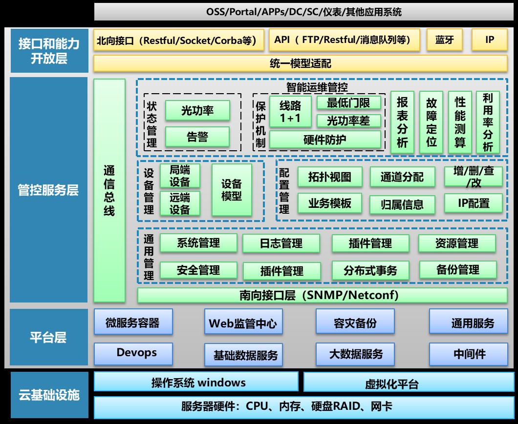 浙江移动率先完成国内首个半有源集中化OMC网管系统建设