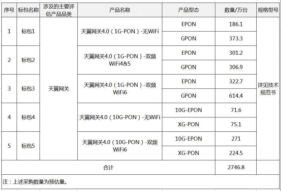 中国电信启动约2747万台1G/10G-PON等设备集采