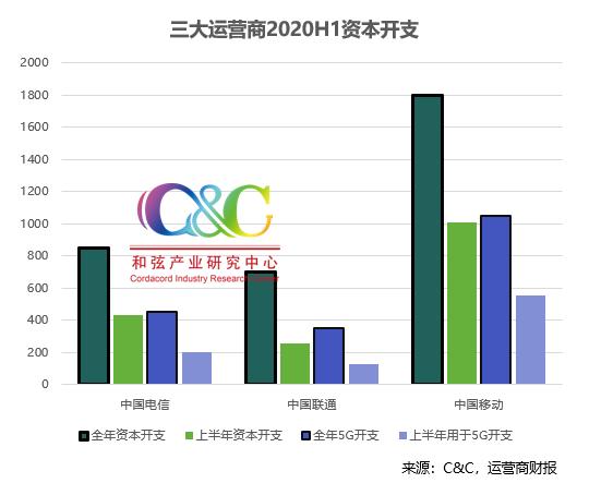C&C发布2020上半年光通信市场报告:全球光器件市场规模同比增长7.7%