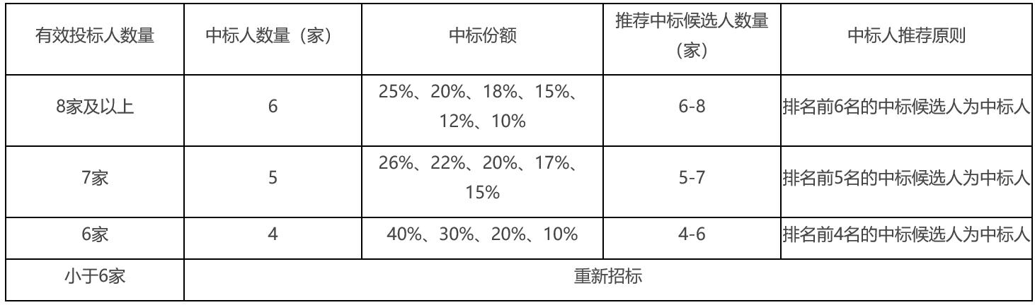 四川移动启动2021~2022年金属蝶型光缆集采:预计采购金额7998万元