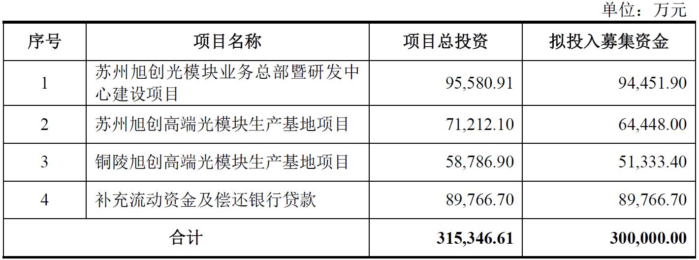 中际旭创拟发行30亿元可转债   用于高端光模块业务