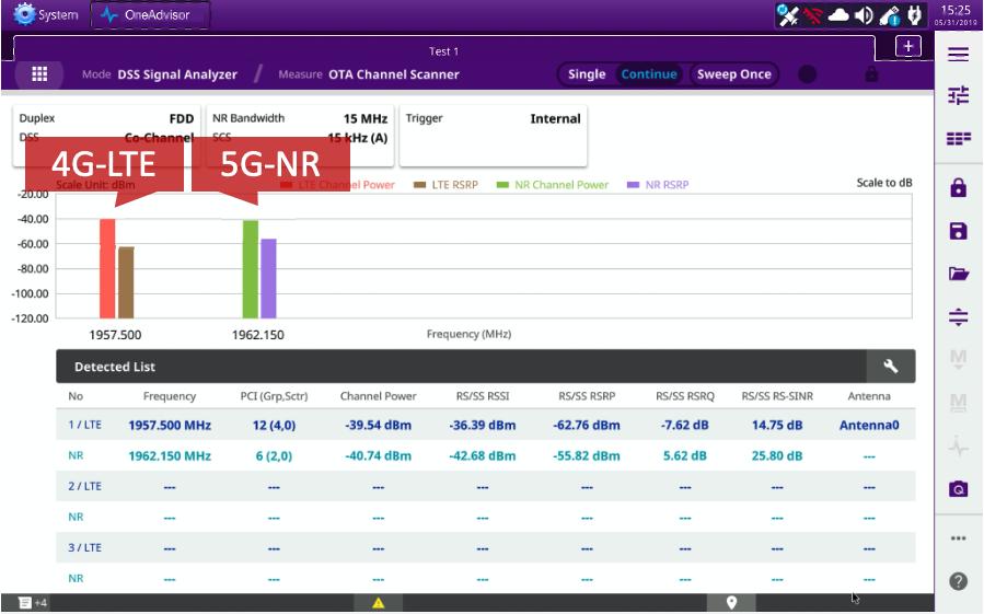 VIAVI OneAdvisor-800新增功能简化5G和4G部署和维护