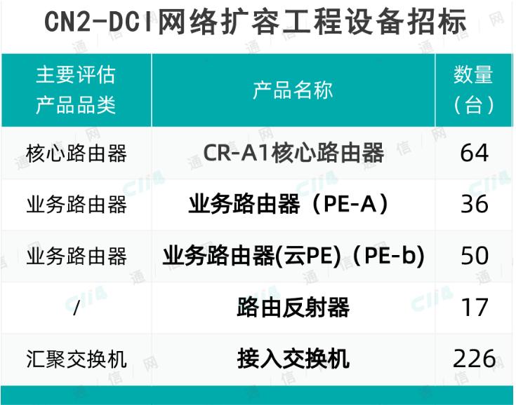 中国电信将采购CN2-DCI网络扩容工程相关设备,合计393台