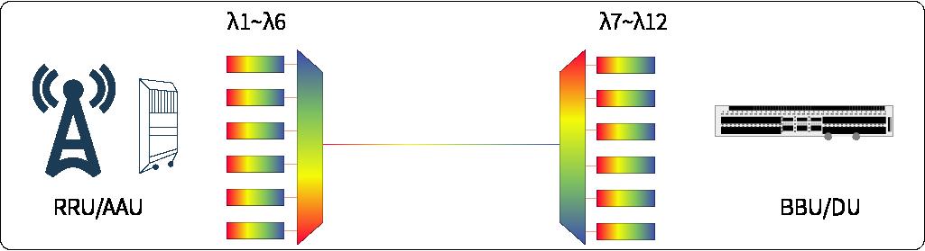 起浪光纤针对国内5G前传推出插片式工业级波分模块