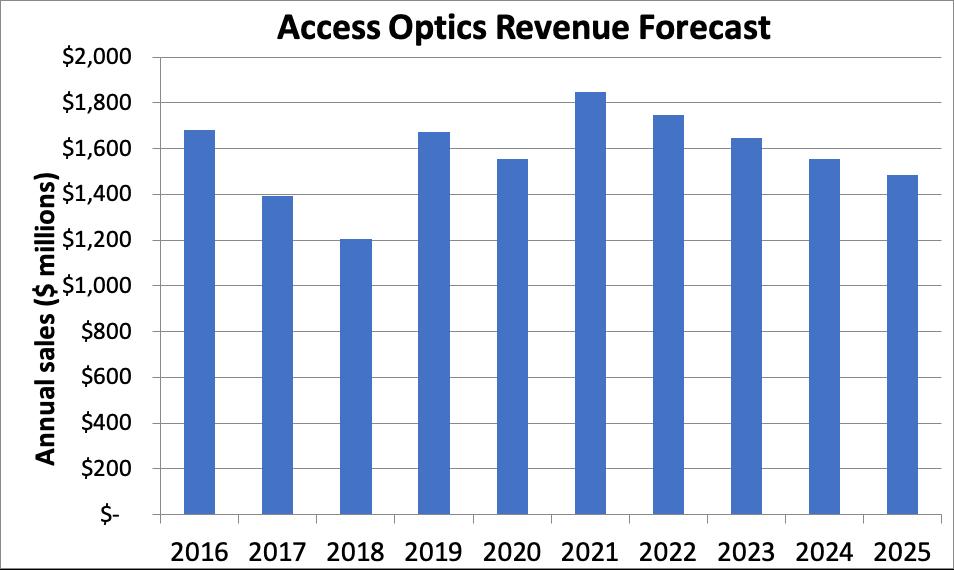 LightCounting:光接入市场明年将是顶峰